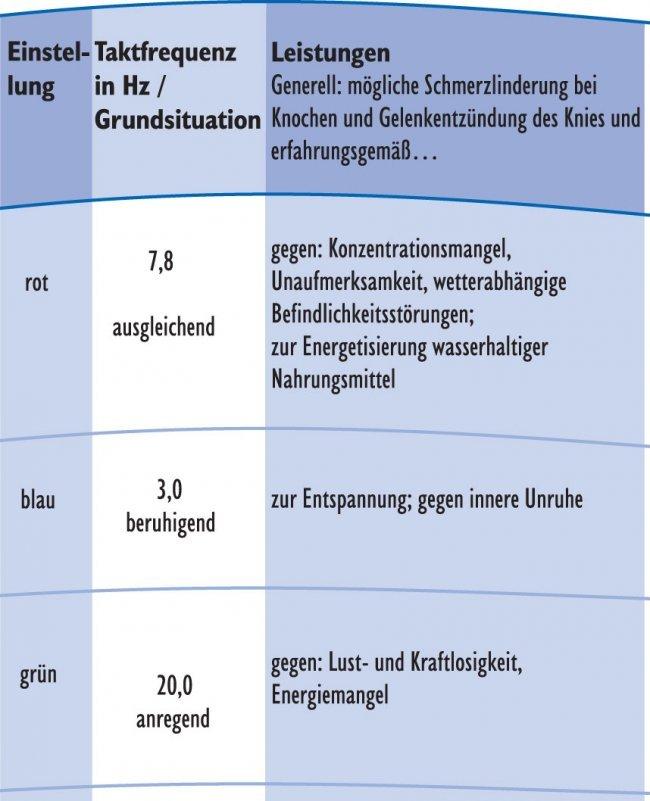 Medicur Tabelle
